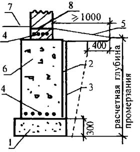 062012 1011 3 Особенности устройства оснований зданий, возводимых на пучинистых грунтах