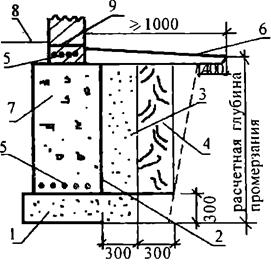 062012 1011 4 Особенности устройства оснований зданий, возводимых на пучинистых грунтах