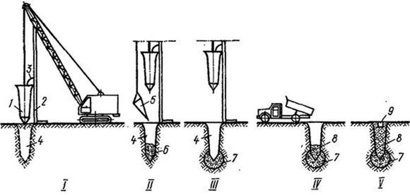 062012 1011 7 Устройство фундаментов в вытрамбованных котлованах