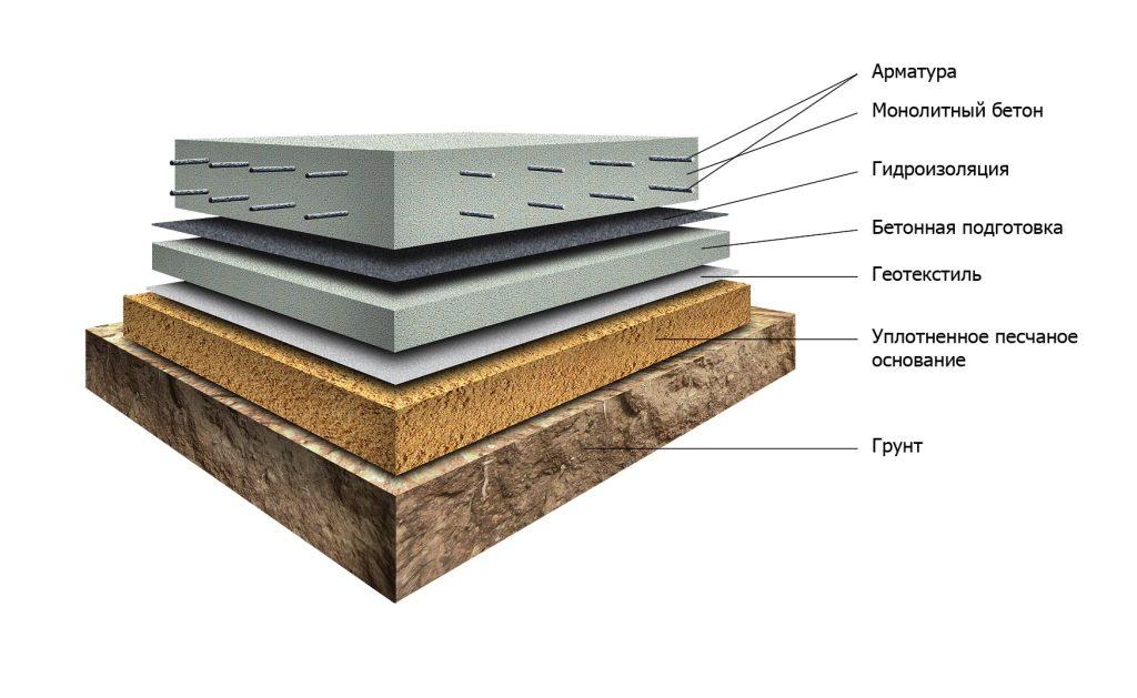 10 1024x629 Виды конструкций и устройство фундаментов для частного дома
