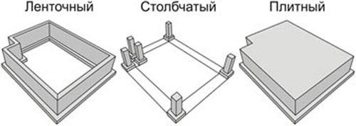 2 Виды конструкций и устройство фундаментов для частного дома