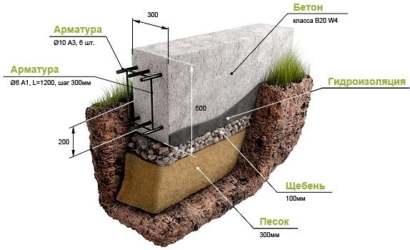 7 Виды конструкций и устройство фундаментов для частного дома