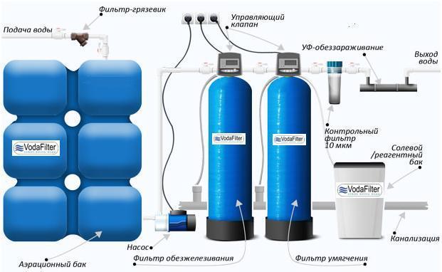 Обезжелезивание воды из скважины: особенности
