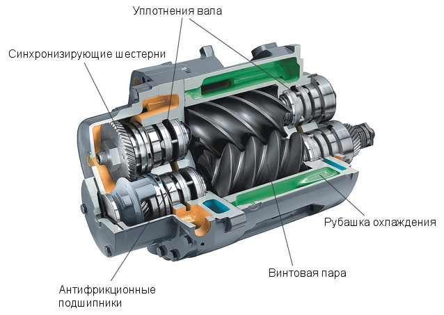 213 Винтовые компрессоры